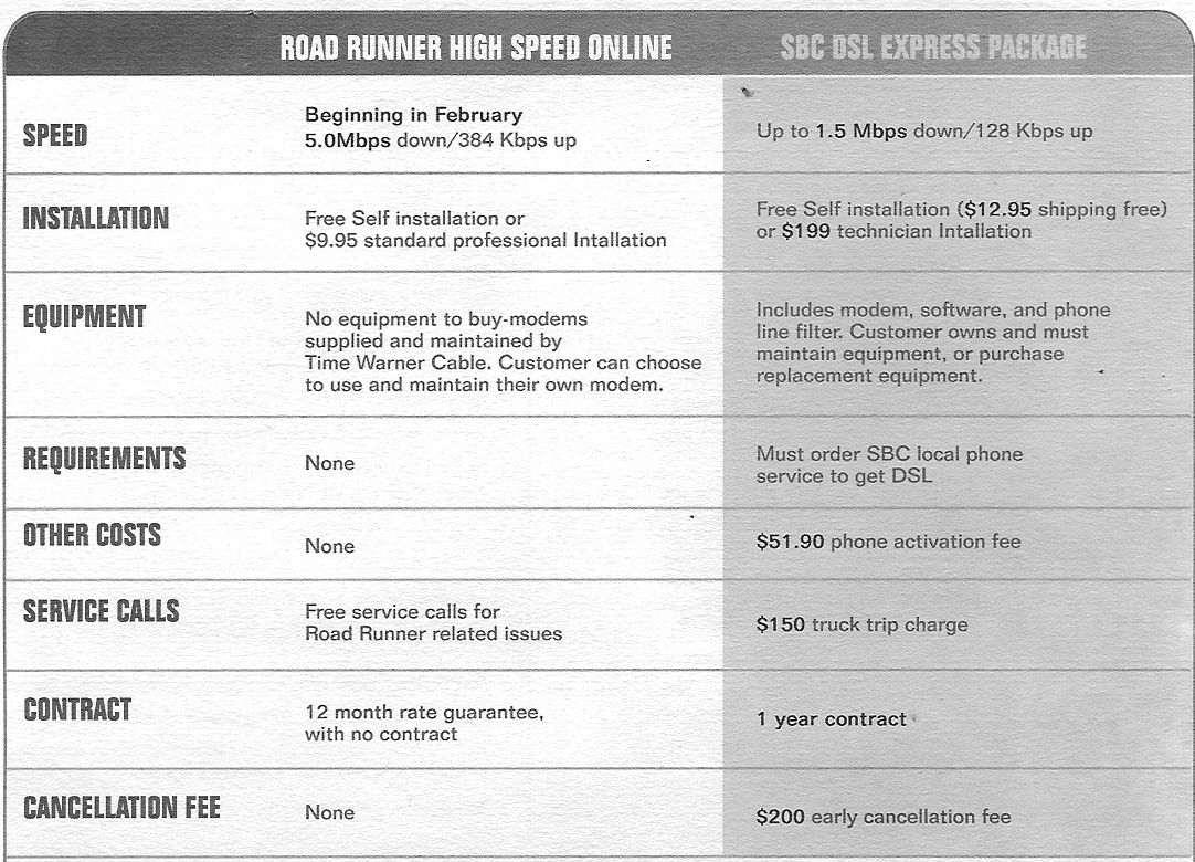 comparison of dsl and cable Learn about the differences between dsl and cable internet connections to make a more informed decision about which is best for your home.